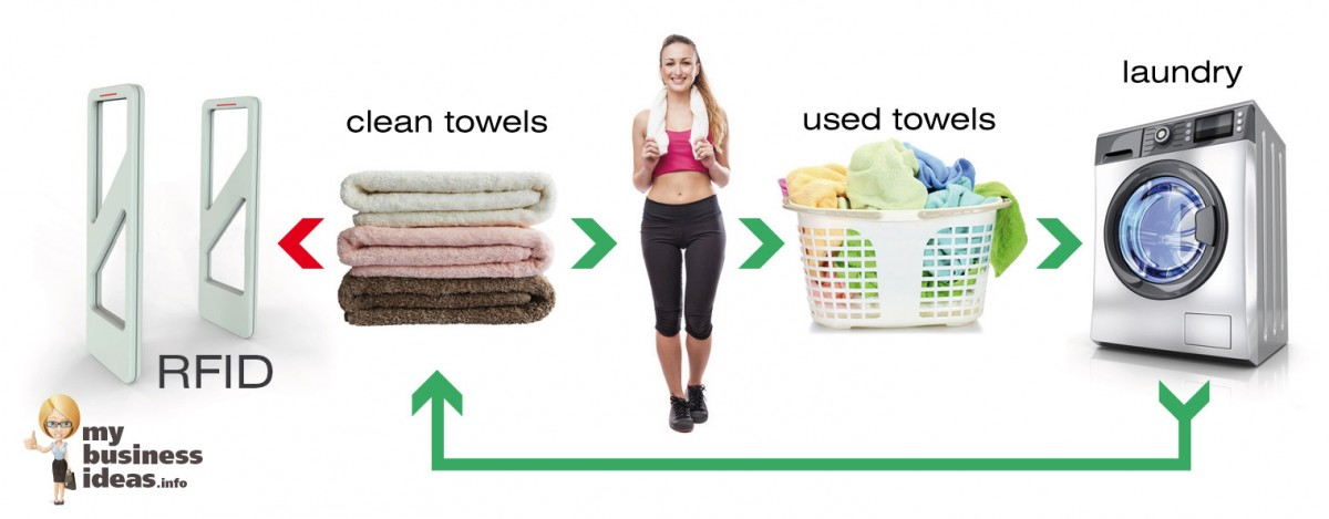 The Scheme of Laundry Business